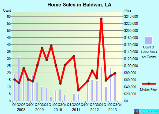 Baldwin,LA real estate house value index trend