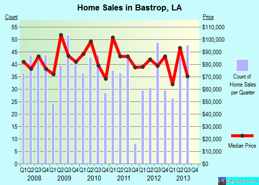 Bastrop,LA real estate house value index trend
