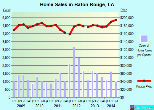 Baton Rouge,LA real estate house value index trend