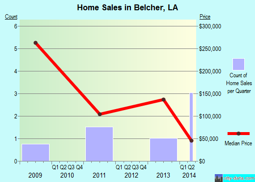 Belcher,LA real estate house value index trend
