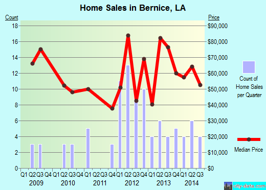 Bernice,LA real estate house value index trend