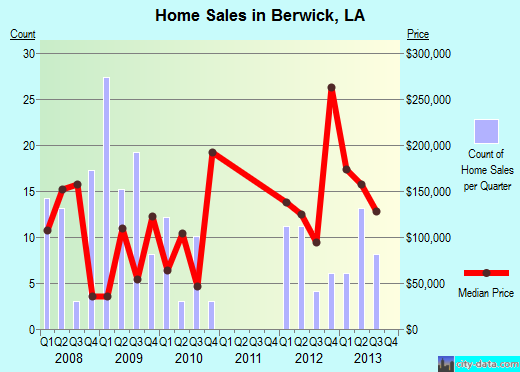 Berwick,LA real estate house value index trend
