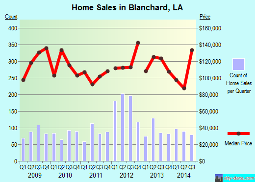 Blanchard,LA real estate house value index trend