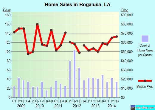 Bogalusa,LA index of house prices
