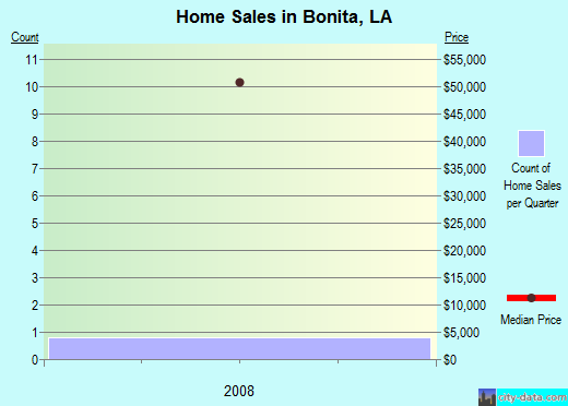 Bonita,LA real estate house value index trend
