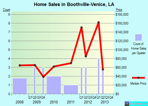 Boothville-Venice,LA real estate house value index trend