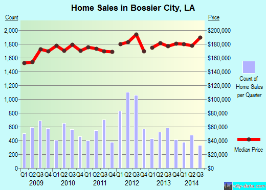 Bossier City,LA real estate house value index trend