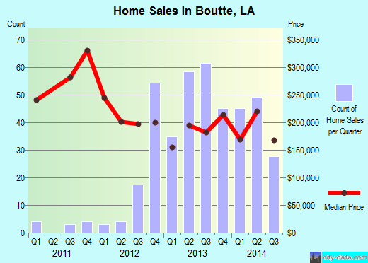 Boutte,LA real estate house value index trend