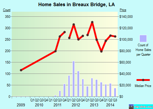 Breaux Bridge,LA real estate house value index trend