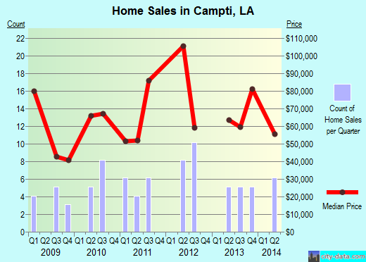 Campti,LA real estate house value index trend