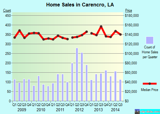 Carencro,LA real estate house value index trend