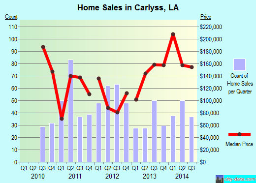 Carlyss,LA real estate house value index trend