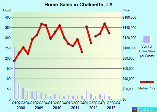Chalmette,LA real estate house value index trend