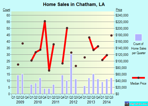 Chatham,LA real estate house value index trend