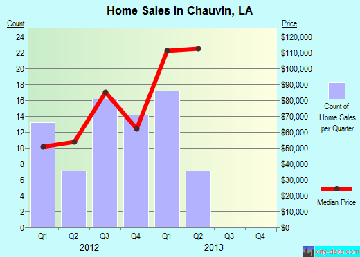 Chauvin,LA real estate house value index trend