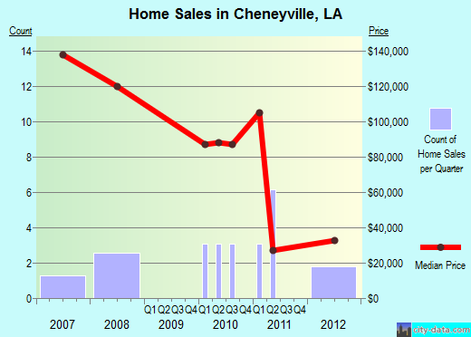 Cheneyville,LA real estate house value index trend