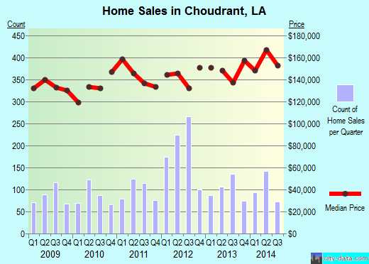 Choudrant,LA real estate house value index trend