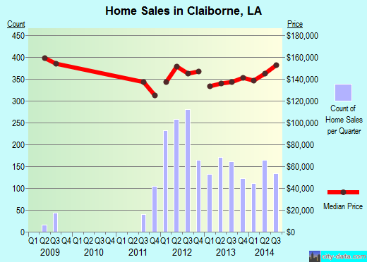 Claiborne,LA index of house prices