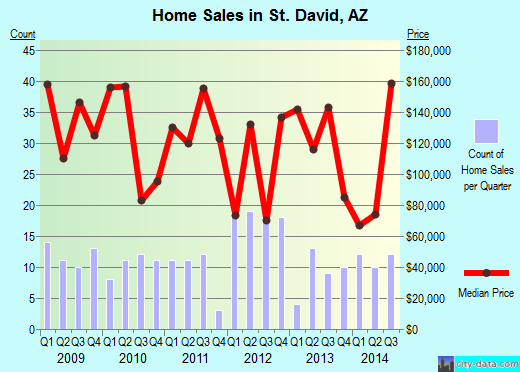 St. David,AZ real estate house value index trend