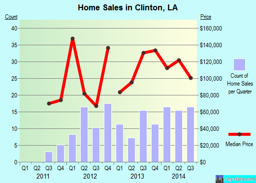 Clinton,LA real estate house value index trend