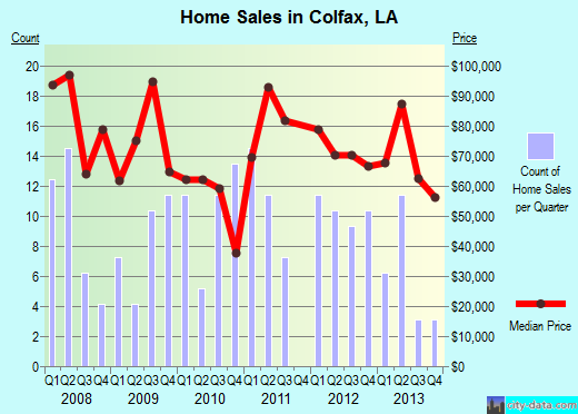 Colfax,LA real estate house value index trend