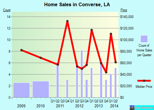 Converse,LA real estate house value index trend