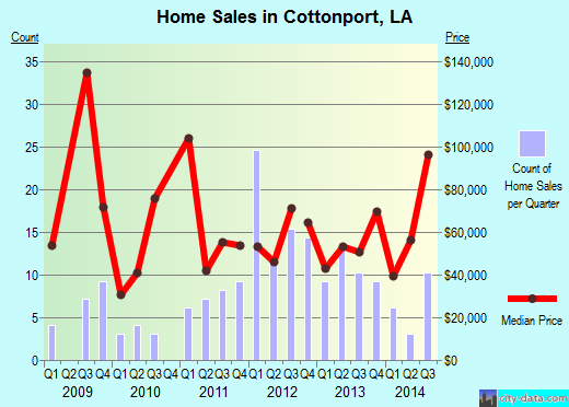 Cottonport,LA real estate house value index trend