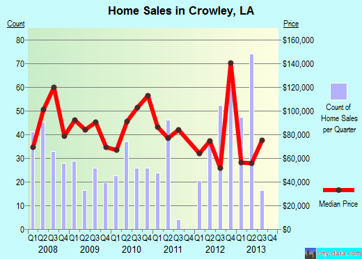 Crowley,LA index of house prices