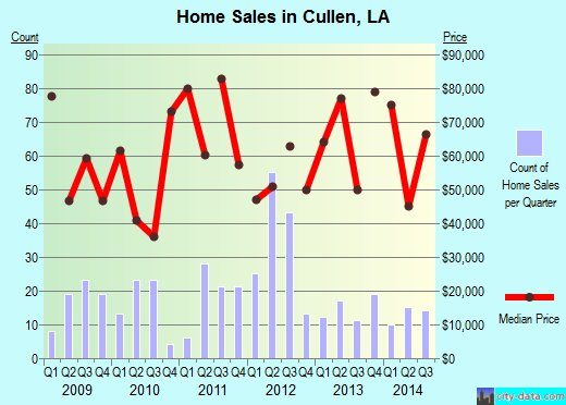 Cullen,LA real estate house value index trend
