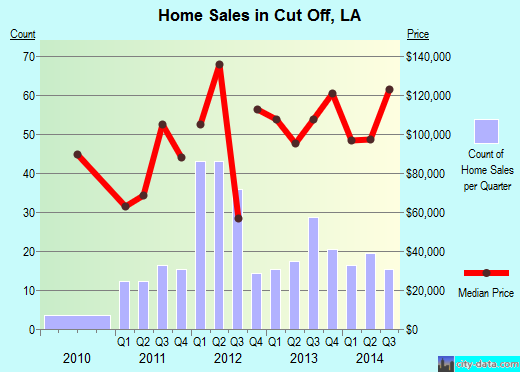 Cut Off,LA real estate house value index trend