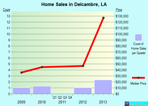 Delcambre,LA real estate house value index trend