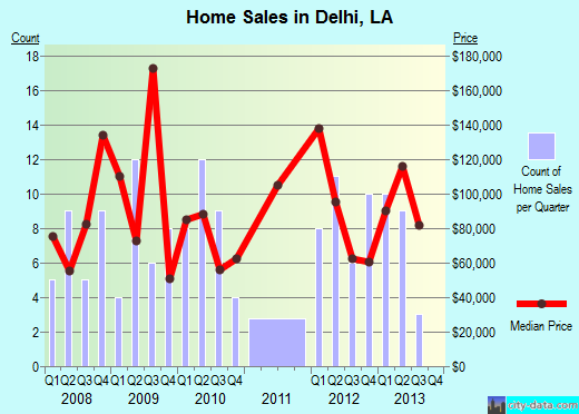 Delhi,LA real estate house value index trend
