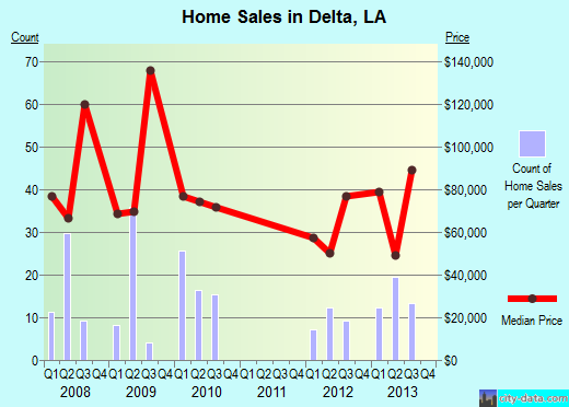 Delta,LA real estate house value index trend