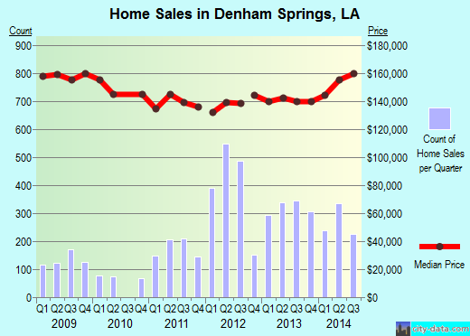 Denham Springs,LA real estate house value index trend