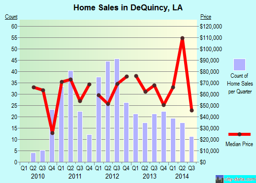 DeQuincy,LA real estate house value index trend