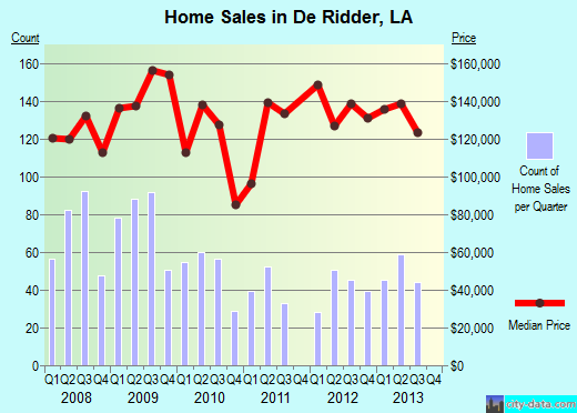 De Ridder,LA real estate house value index trend