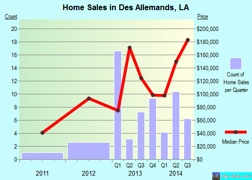 Des Allemands,LA real estate house value index trend