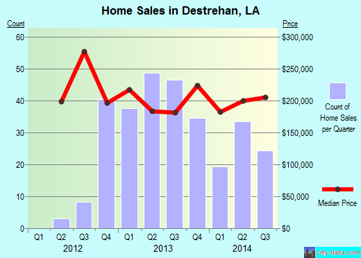 Destrehan,LA real estate house value index trend