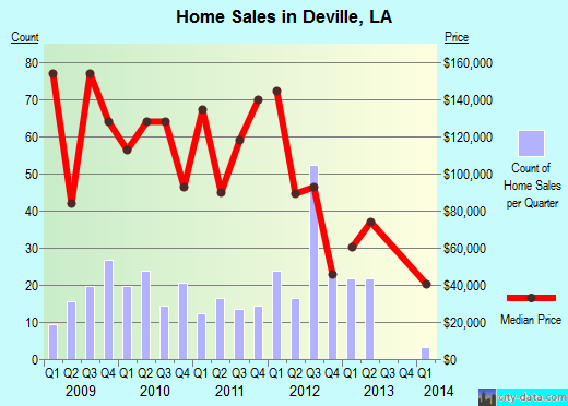 Deville,LA real estate house value index trend