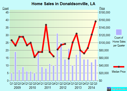 Donaldsonville,LA real estate house value index trend