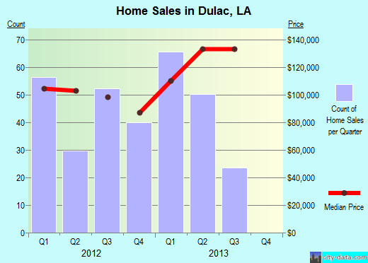 Dulac,LA real estate house value index trend