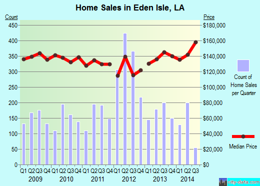 Eden Isle,LA real estate house value index trend