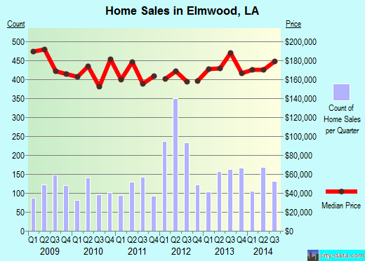 Elmwood,LA real estate house value index trend
