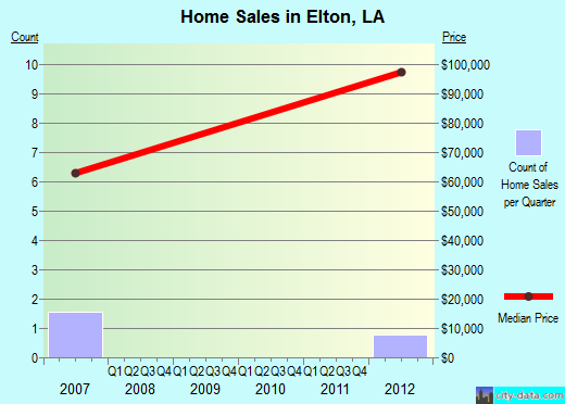 Elton,LA real estate house value index trend