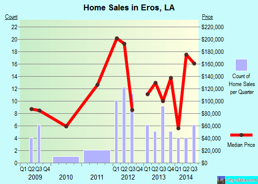 Eros,LA real estate house value index trend