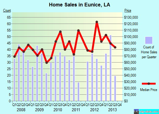 Eunice,LA real estate house value index trend