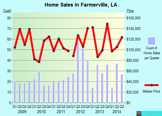 Farmerville,LA real estate house value index trend