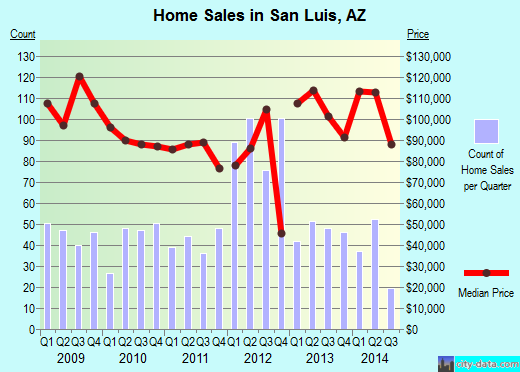 San Luis,AZ index of house prices