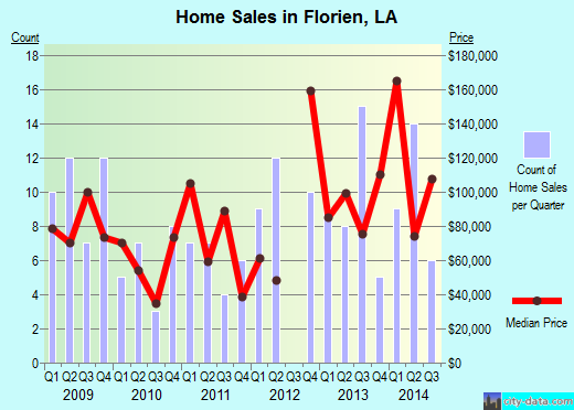Florien,LA real estate house value index trend