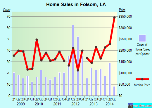 Folsom,LA real estate house value index trend